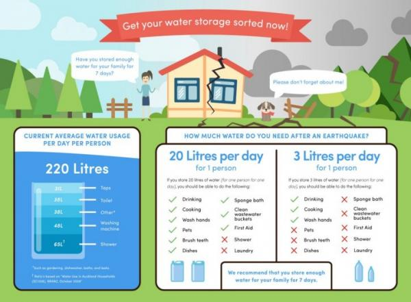 Get Your Water Storage Sorted Now The Average Person Uses 220 Litres Per Day